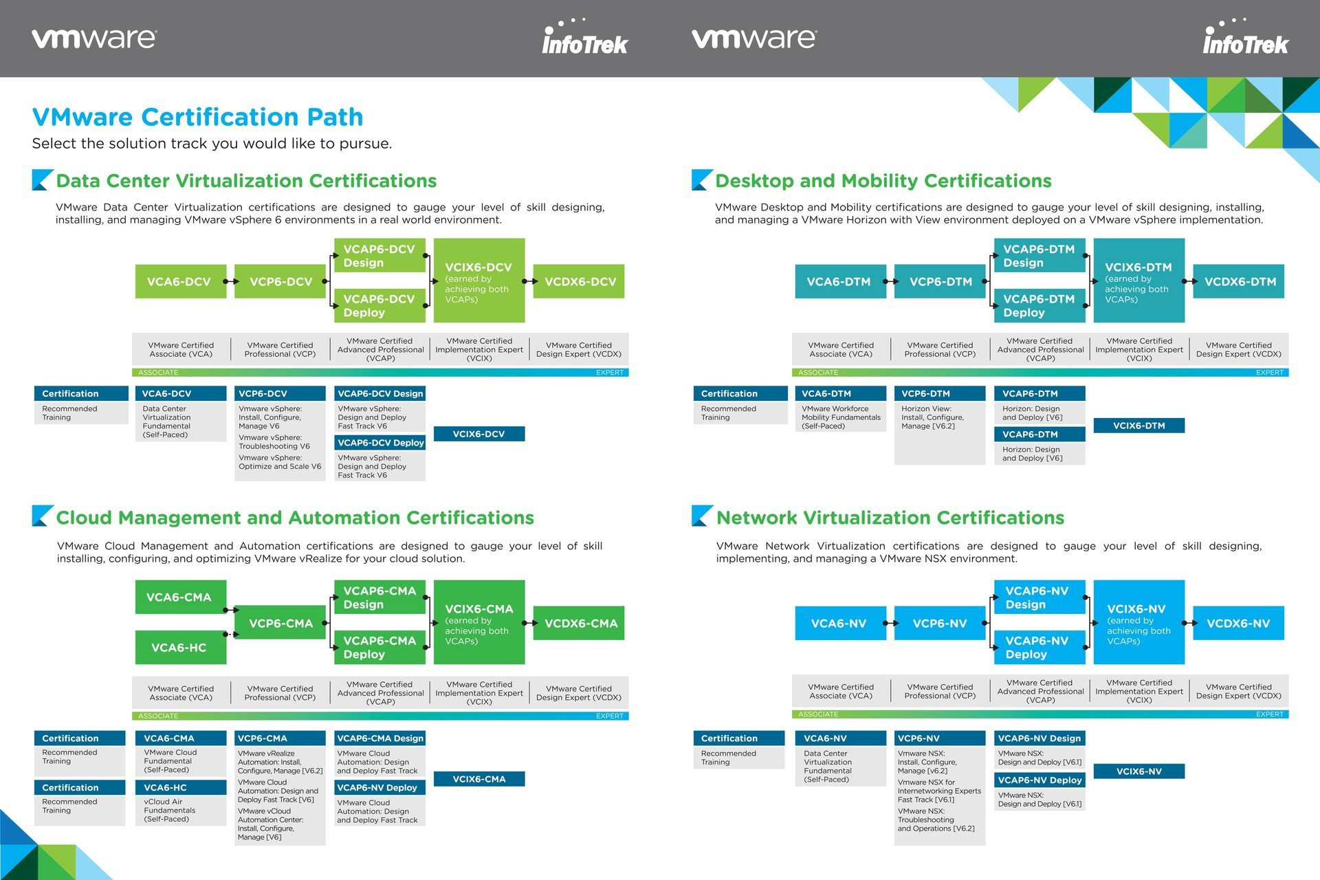 vmware-certification-roadmap